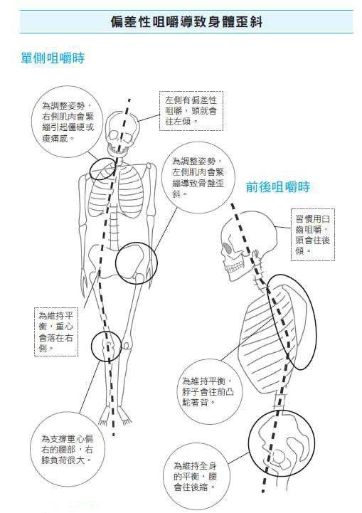 圖/摘自《一張衛生紙矯正咀嚼習慣:耳鳴、暈眩、五十肩等無法治好的疾病通通消失》