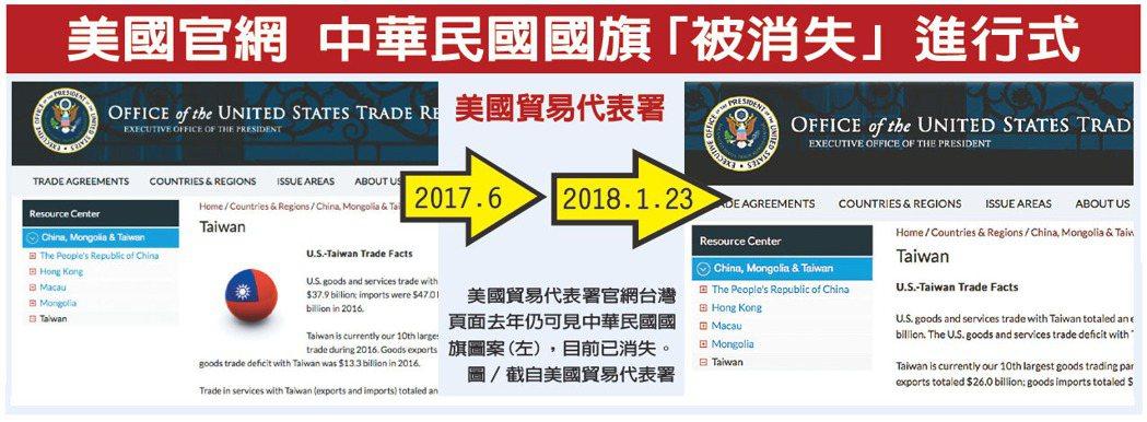 美官網 中華民國國旗「陸續」消失