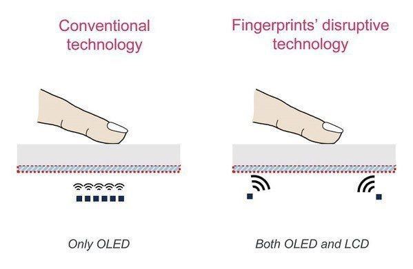 圖1 : 新型指紋辨識可以應用於OLED/LCD面板上。(source:FPC)