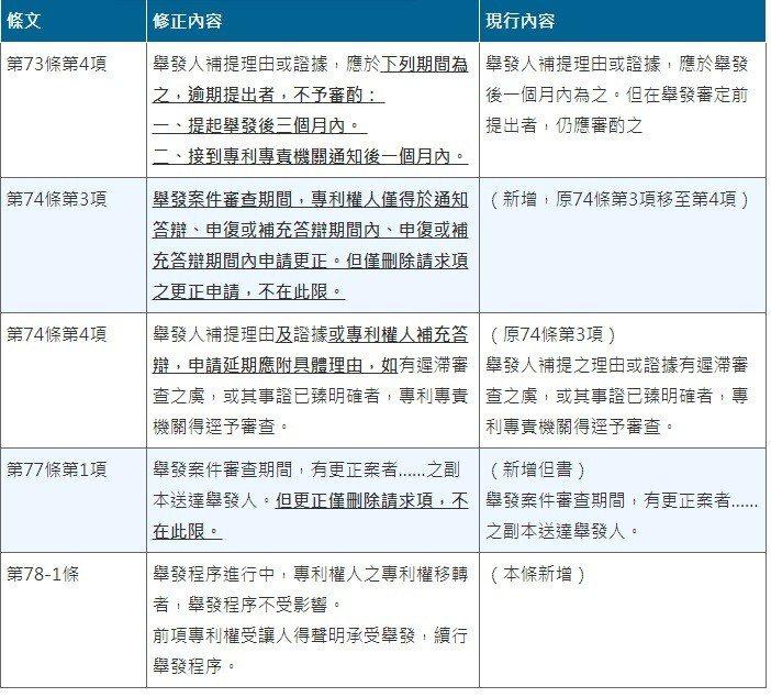 表1:專利舉發程序相關修正條文 製表:蔣士棋。(資料來源:專利法部分條文修正草案...