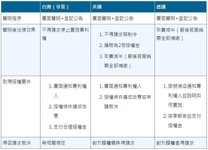 表2:我國與英、德專利開放授權制度重點比較 製表:蔣士棋。(資料來源:專利法部分...
