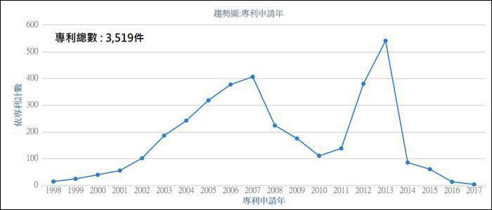 圖一、NVIDIA歷年專利申請趨勢 (資料來源:PatentCloud(資料時間...