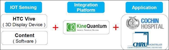 圖三、法國新創KineQuantum運用HTC Vive開發物理治療復健產品與服...