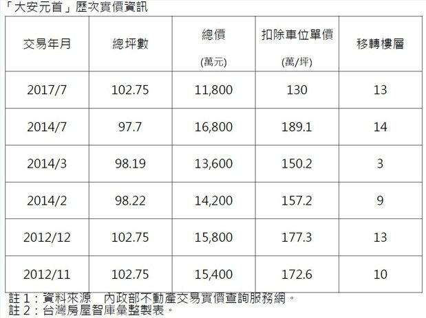 台灣房屋製庫彙整