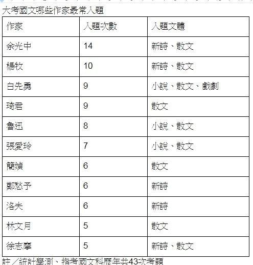 歷年大考國文最常入題作家。製表/張錦弘