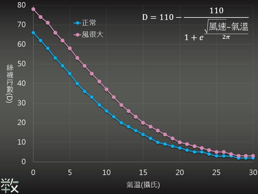 絲襪單數預報 數感實驗室/賴以威提供