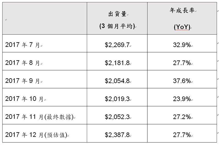 2017年7月至2017年12月北美半導體設備市場出貨統計(單位:百萬美元)。 ...