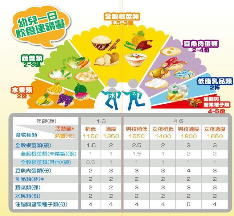 衛福部國健署幼兒期營養之飲食建議。