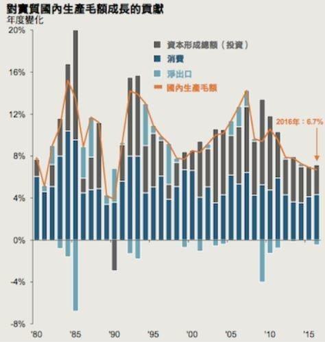 資料來源:摩根資產管理;(左圖及右下圖)CEIC,FactSet,中國國家統計局...