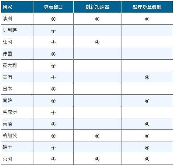 表1:世界各國對金融科技發展之鼓勵措施 (製表:蔣士棋 資料來源:「前瞻2018...