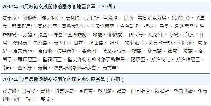 表1. 已與中國於MCAA下的CRS涉稅資訊自動交換關係中互相承諾的74個國家...