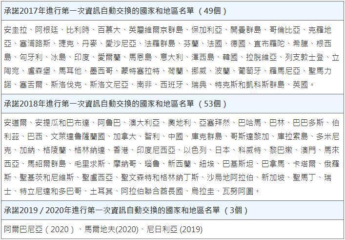 表2. 全球即將/已啟動資訊自動交換之國家/地區 (資料來源:OCED,李淑蓮...