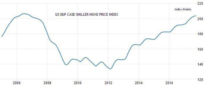 圖1:美國S&P Core Logic Case-Shiller房價指數 (資料...