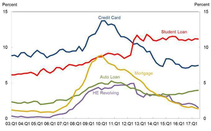 圖2:美國各類貸款拖欠違約超過90天的案件比例 (資料來源:https://ww...