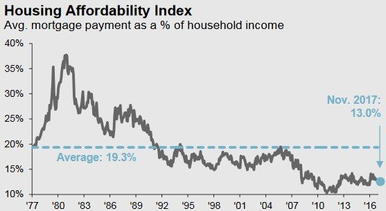 圖3:美國房屋貸款對房屋持有人收入比重 (資料來源:https://am.jpm...