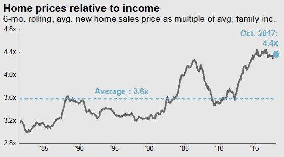 圖4:美國新屋房價相對家庭收入的倍數 (資料來源:https://am.jpmo...