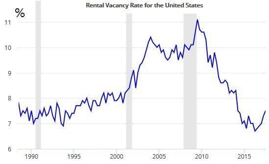 圖5:美國租屋市場空屋率 (資料來源:FRED)