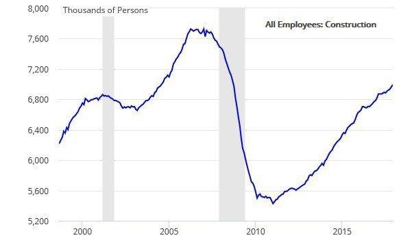 圖7:美國建築業就業人口 (資料來源:FRED)