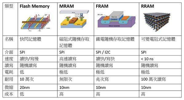 圖2 : 記憶體比較圖表