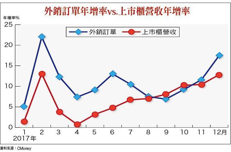 外銷訂單年增率vs.上市櫃營收年增率