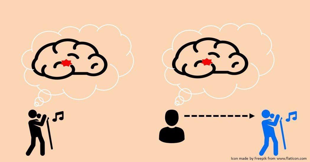 鏡像神經元的功用:看到別人在唱歌,和自己唱歌,會活化腦部同一個區域。