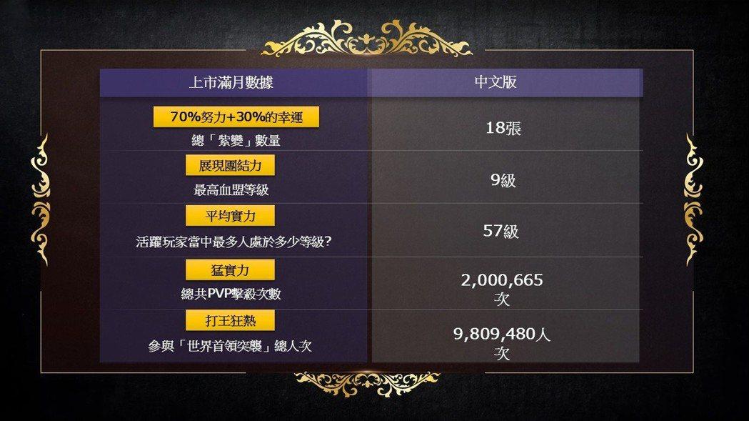 《天堂M》上市滿月中文版玩家數據
