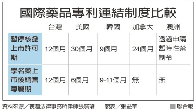 國際藥品專利連結制度比較 資料來源/寰瀛法律事務所律師張濱濬 製表/張益華