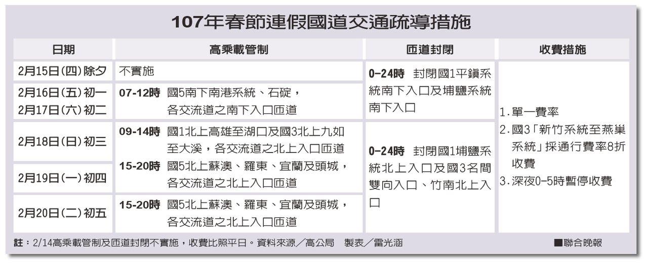 107年春節連假國道交通疏導措施。 製表╱雷光涵、資料來源╱高公局(點選...