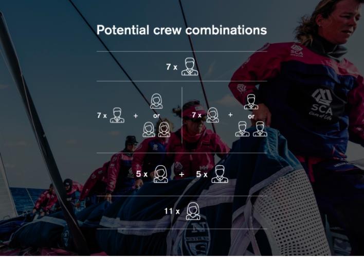 參賽船員在性別比例上有一定的規範。 Volvo Ocean Race 提供