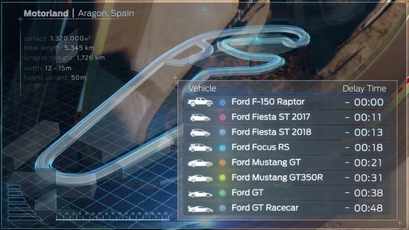 各車型起跑秒差。 摘自Ford Performance