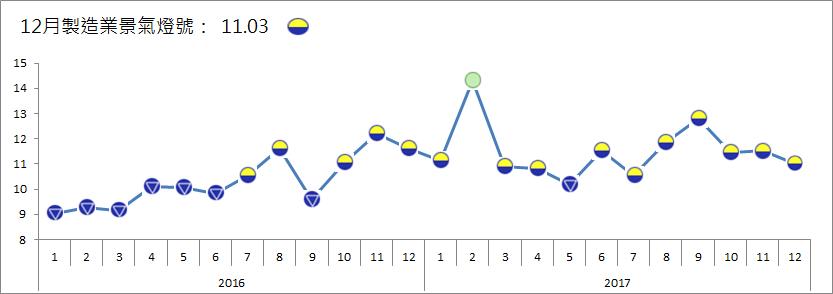 2017年12月製造業景氣指數11.03分,續亮第七顆黃藍燈。 台經院/提供