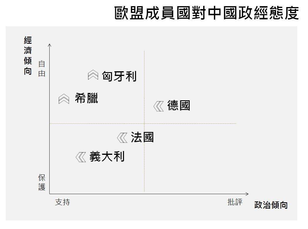 無論各國基本上都對中國投資表示歡迎。資料來源:John Fox 與Françoi...