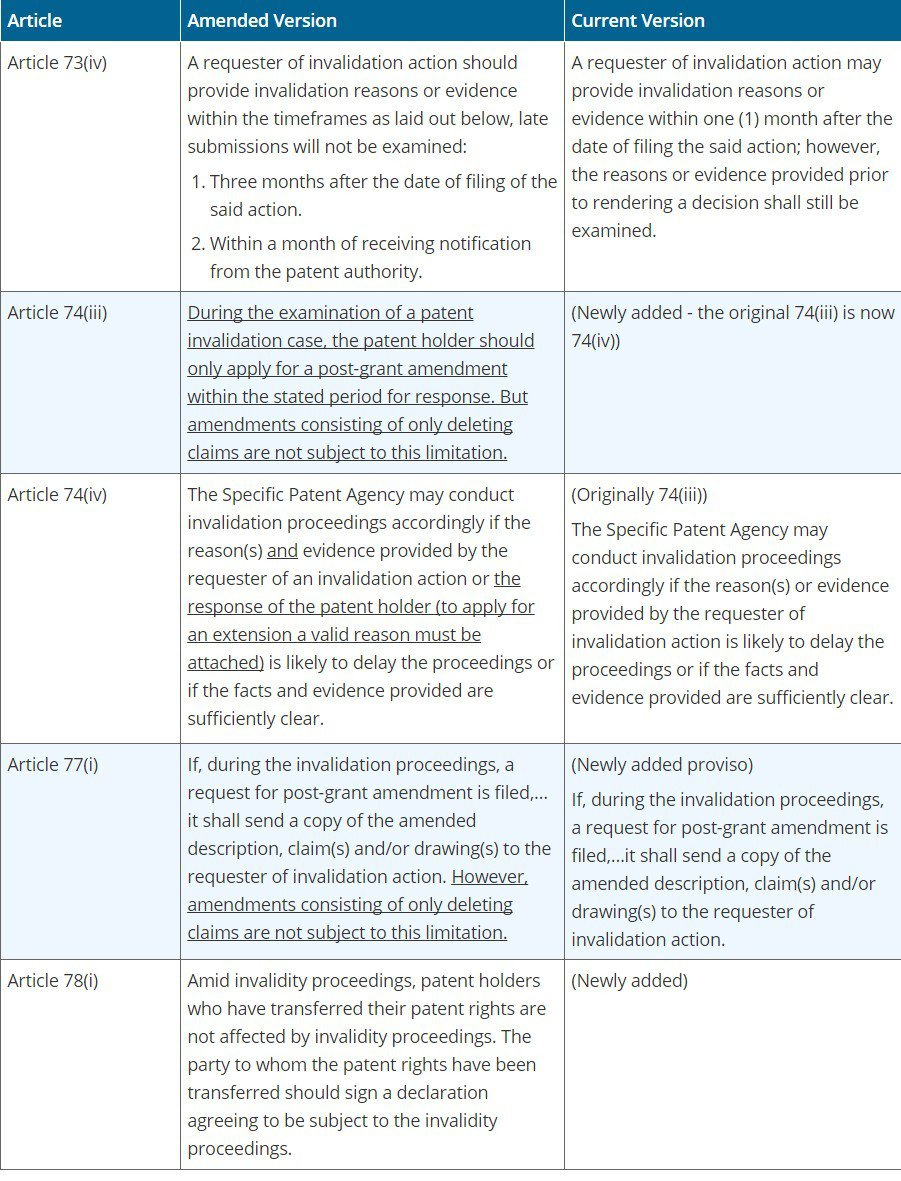 Chart 1: Proposed Amendments to Patent I...