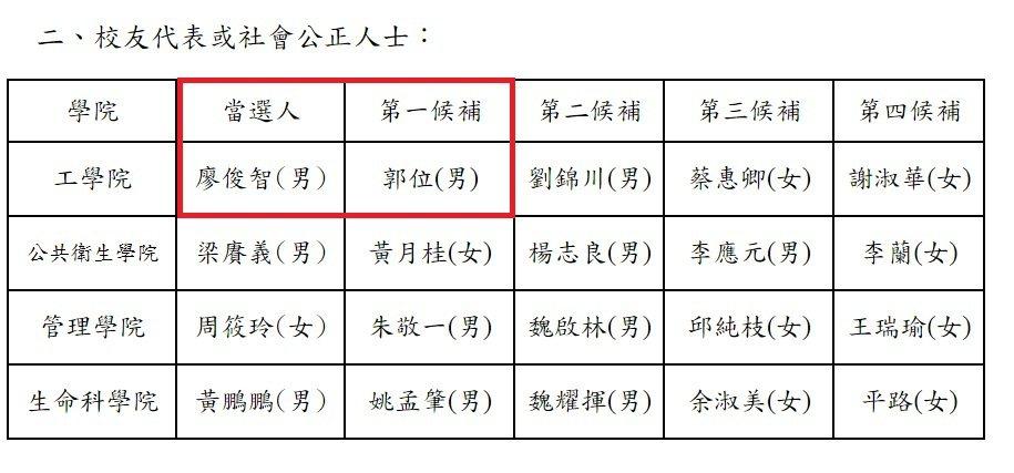 台大校長遴選委員中包含4位社會公正人士,表列為當選人及第一至第四候補委員名單及得...