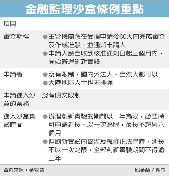 金融監理沙盒 4月開放申請 | 金融脈動 | 產業 | 經濟日報