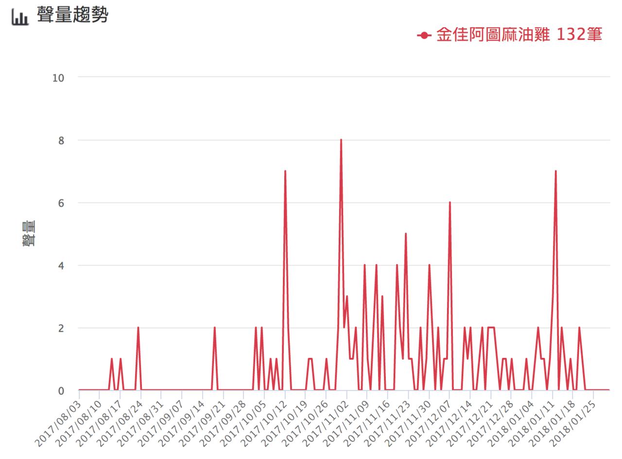 金佳阿圖麻油雞聲量趨勢。圖/網路溫度計提供