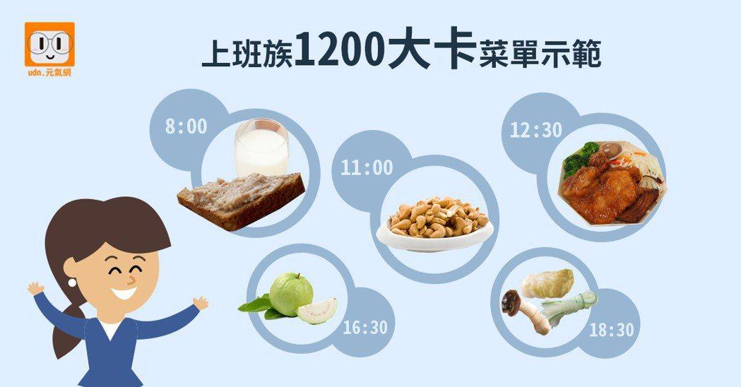 營養師建議上班族1200大卡菜單示範。 資料來源/食力 製圖/黃琬淑