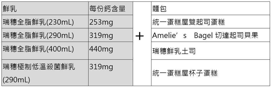 圖/瑞穗鮮乳 提供