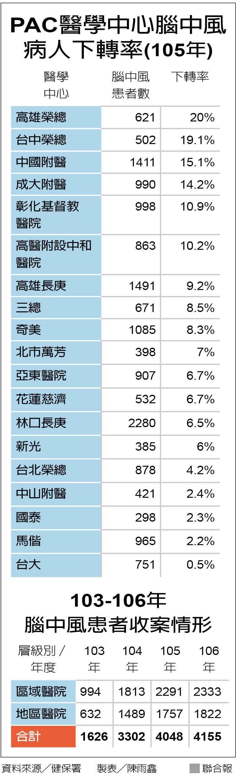 醫學中心中風患者下轉率(105年) 資料來源/健保署 製表/陳雨鑫 聯合報