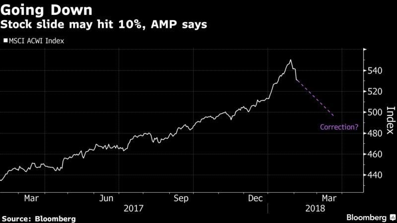 MSCI 全球市場指數從1月26日觸及的歷史高點下跌了3.6%左右。 彭博