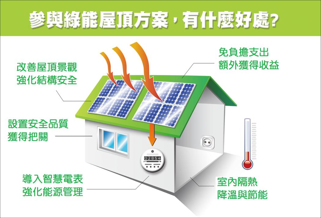 參與綠能屋頂方案,有什麼好處? 能源局/提供