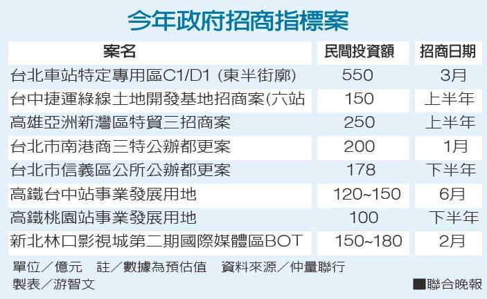 今年政府招商指標案 資料來源/仲量聯行 製表/游智文