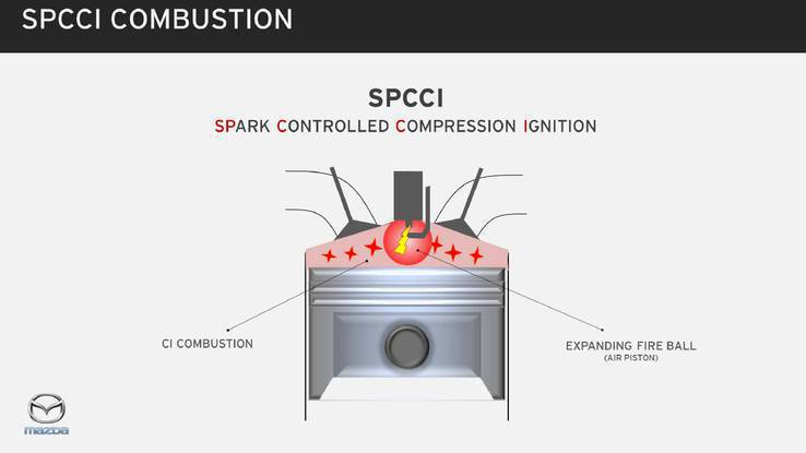 SPCCI(Spark Controlled Compression Ignit...