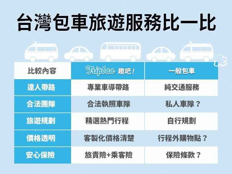▲台灣包車服務比一比。(圖/Tripbaa趣吧!達人帶路)