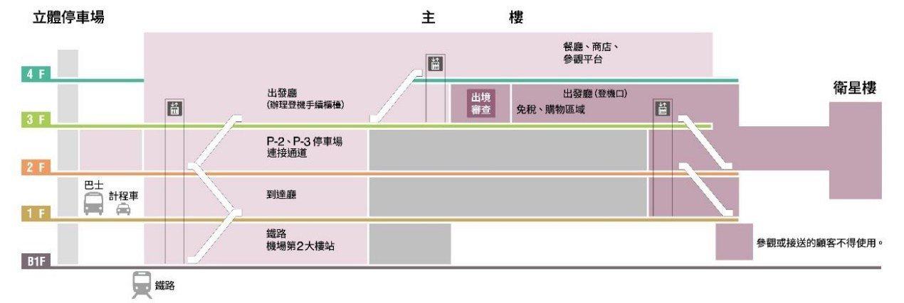 第二航廈 成田機場官網