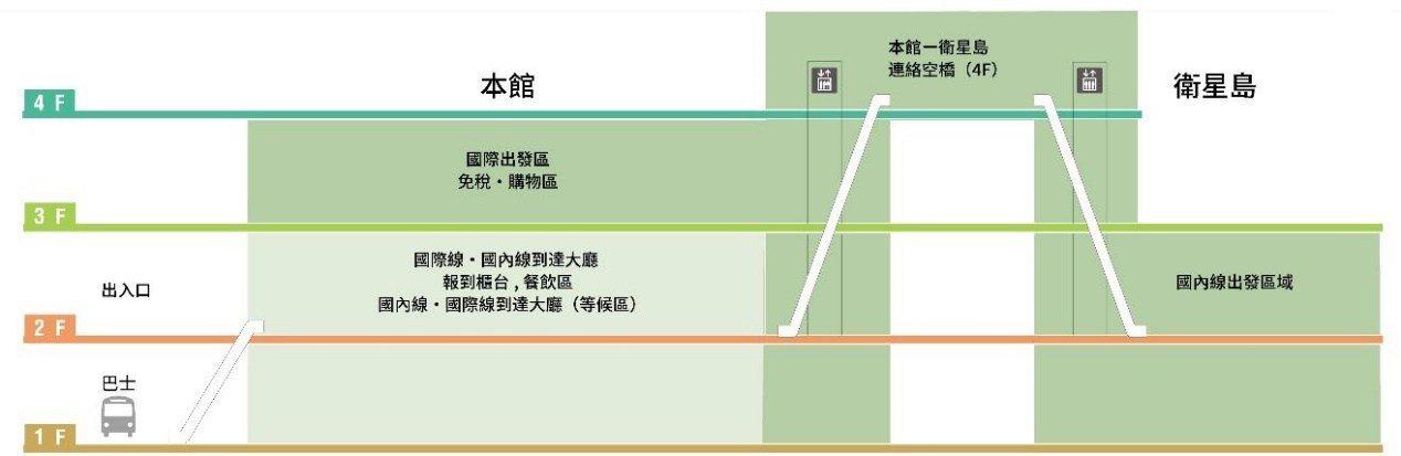 第三航廈 成田機場官網