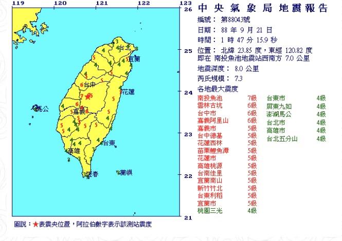 根據氣象局資料顯示,民國88年9月21日晚間1點47分,921地震,震央南投魚池地震西南方7公里深度8公里,發生規模7.3地震,各地震度南投魚池7級、雲林6級、台中市6級、  ...