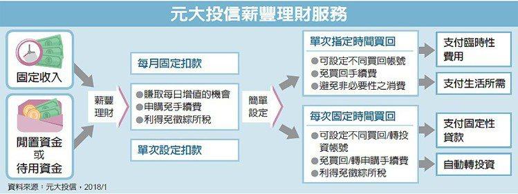 元大投信薪豐理財服務 圖/經濟日報提供