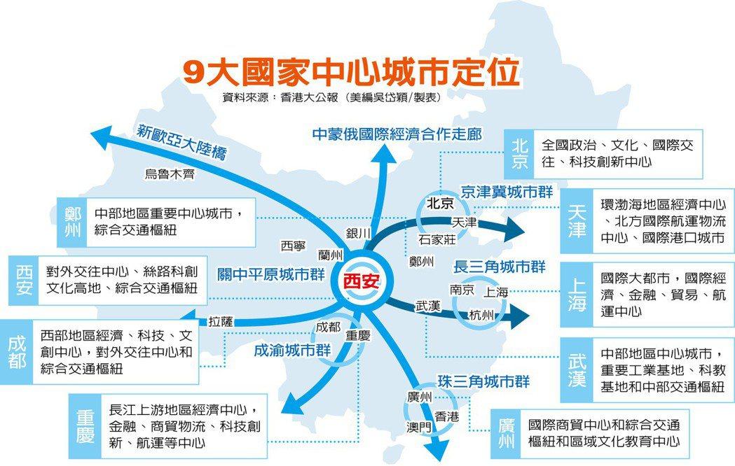 目前全中國已經有北京、天津、上海、廣州、重慶、成都、武漢、鄭州、西安等九座城市,...