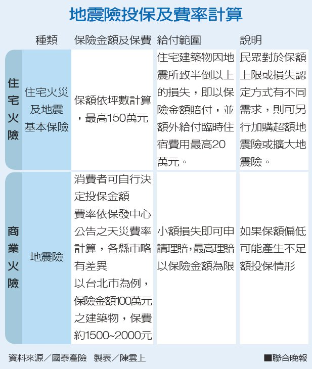 地震險投保及費率計算資料來源/國泰產險 製表/陳雲上